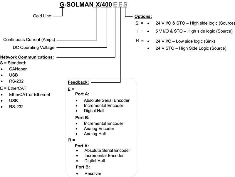 Gold Solo Mandolin Catalog Number and Configurations